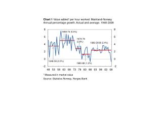 Chart 1 Value added1 per hour worked. Mainland-Norway Annual percentage growth. Actual and average. 1948-2008