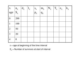 x = age at beginning of the time interval S x  = Number of survivors at start of interval