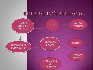 RUTA DE INVESTIGACION