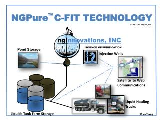ngi nnovations, INC