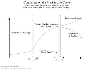 Competing on the Market Life Cycle Write in the major company projects names on the life cycle.