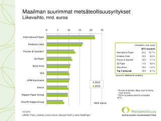Maailman suurimmat  metsäteollisuusyritykset Liikevaihto, mrd. euroa