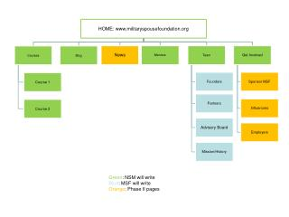 Green : NSM will write Blue : MSF will write Orange : Phase II pages