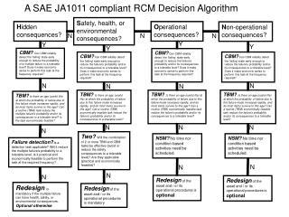 A SAE JA1011 compliant RCM Decision Algorithm