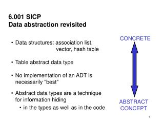 6.001 SICP Data abstraction revisited