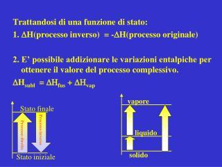 Trattandosi di una funzione di stato: 1.  D H(processo inverso)  = - D H(processo originale)