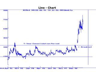 Line - Chart
