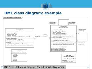 UML class  diagram :  example