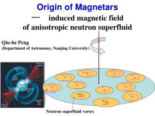 Origin of Magnetars  — induced magnetic field  of anisotropic neutron superfluid