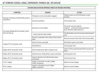 ICT ERROR CODES: KING, EMPEROR, PRINCE DX. IN HOUSE