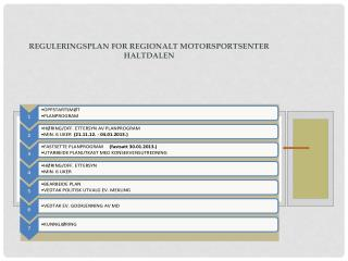 REGULERINGSPLAN FOR REGIONALT MOTORSPORTSENTER HALTDALEN