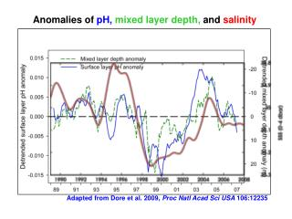 Anomalies of  pH,  mixed layer depth,  and  salinity