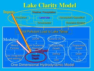 Lake Clarity Model