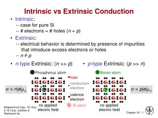 Intrinsic vs Extrinsic Conduction