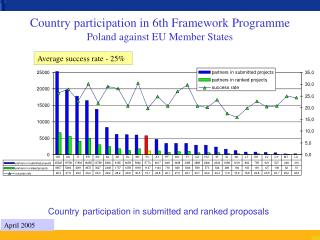 Country participation in 6th Framework Programme Poland against EU Member States