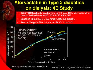 Atorvastatin in Type 2 diabetics  on dialysis: 4D Study