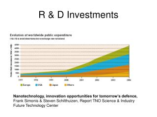 R & D Investments