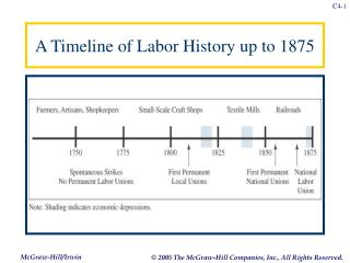 A Timeline of Labor History up to 1875