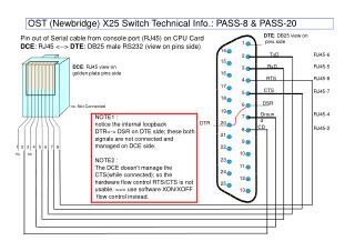 Pin out of Serial cable from console port (RJ45) on CPU Card