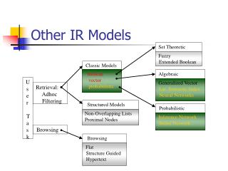 Other IR Models