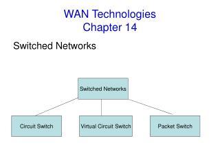 WAN Technologies Chapter 14