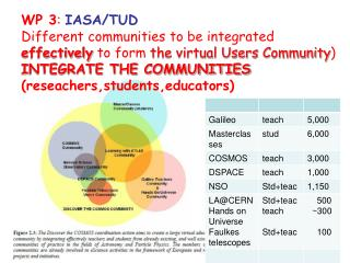 WP 3 :  IASA/TUD Different communities to be integrated