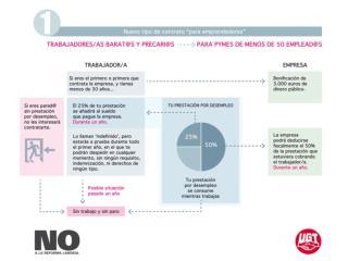 Powerpoint Reforma Laboral explicada