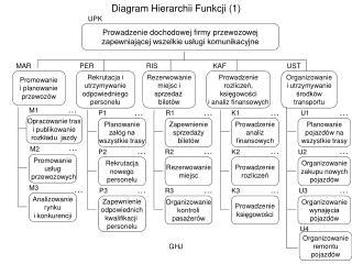 Diagram Hierarchii Funkcji (1)