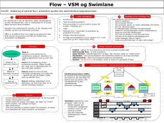 Flow � VSM og Swimlane