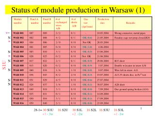 Status of module production in Warsaw (1)