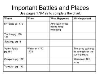 Important Battles and Places Use pages 179-192 to complete the chart.