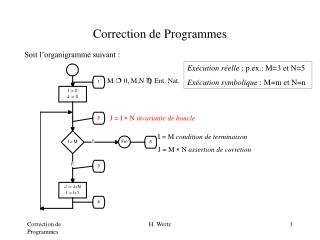 Correction de Programmes