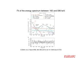 G Bellini  et al. Nature  512 , 383-386 (2014) doi:10.1038/nature13702