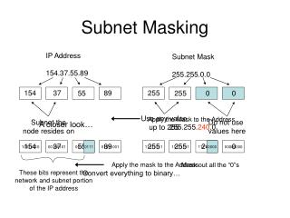 Subnet Masking