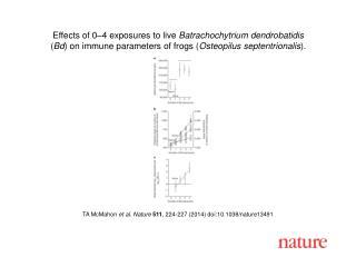 TA McMahon  et al. Nature  511 , 224-227 (2014)  doi:10.1038/nature13491