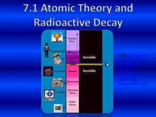 7.1  Atomic Theory and Radioactive Decay