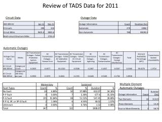 Review of TADS Data for 2011