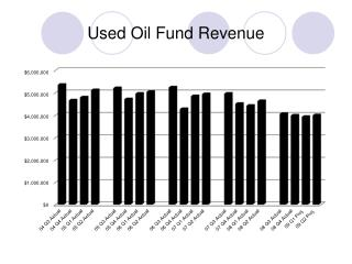 Used Oil Fund Revenue