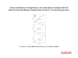 F Huang  et al. Nature 464 , 396-400 (2010) doi:10.1038/nature08840