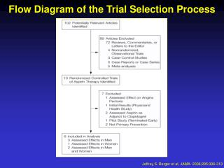 Flow Diagram of the Trial Selection Process