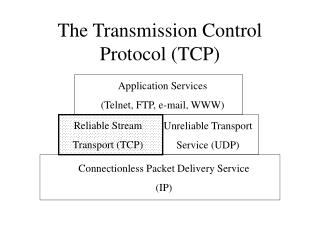 The Transmission Control Protocol (TCP)