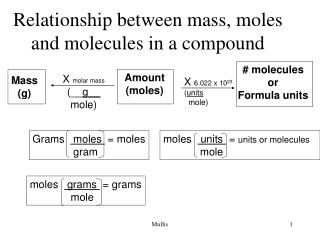 Relationship between mass, moles and molecules in a compound