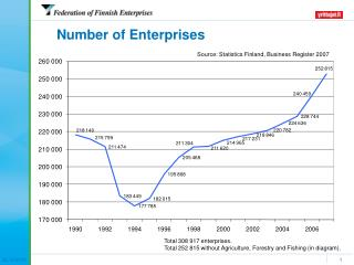 Number of Enterprises