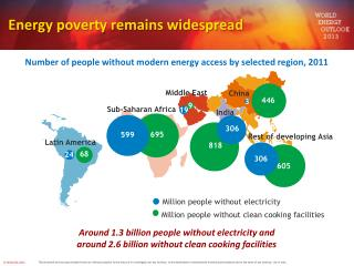 Energy poverty remains widespread