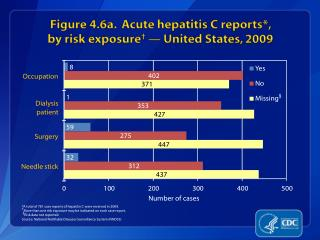 Figure 4.6a.  Acute hepatitis C reports*,  by risk exposure †  — United States, 2009