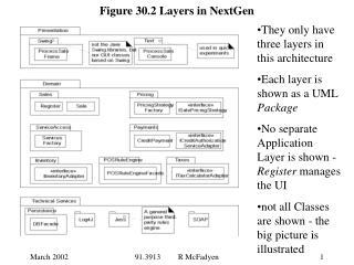 Figure 30.2 Layers in NextGen