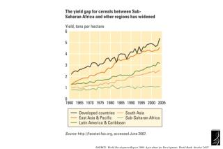 SOURCE: World Development Report 2008: Agriculture for Development. World Bank, October 2007.