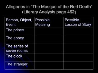 "Allegories in ""The Masque of the Red Death"" (Literary Analysis page 462)"