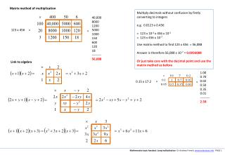 Mathematics topic handout: Long multiplication   Dr Andrew French.  eclecticon   PAGE 1