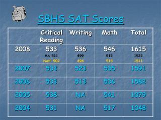 SBHS SAT Scores